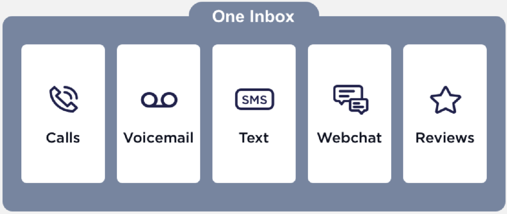 Image depicting single inbox with calls, voicemail, text, webchat and reviews